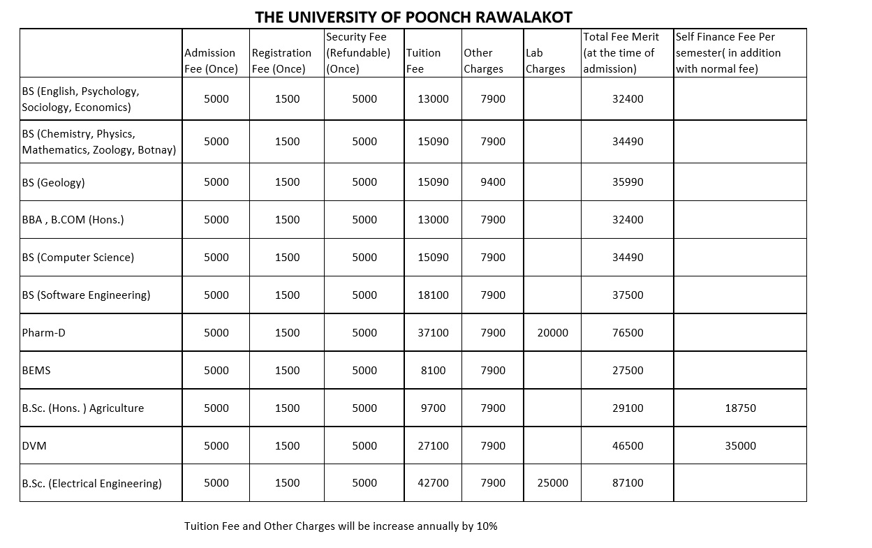 University of Poonch fee structure
