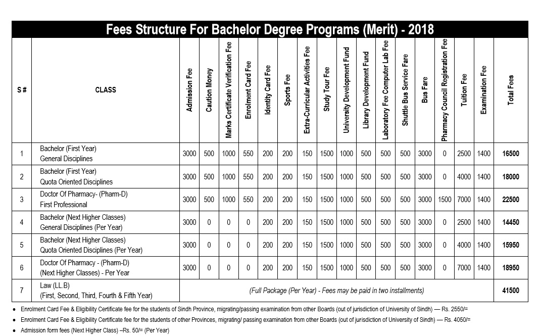 University of Sindh Fee structure